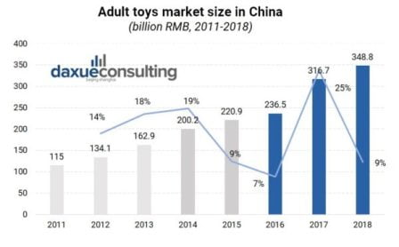 Adult Toys Market Size In China